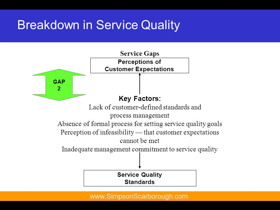 20   Key Factors: Lack of customer-defined standards and process management Absence of formal process for setting service quality goals Perception of infeasibility — that customer expectations cannot be met Inadequate management commitment to service quality Perceptions of Customer Expectations Service Quality Standards Source of For Service Gaps: Zeithaml, Berry & Parasuraman, 1993.