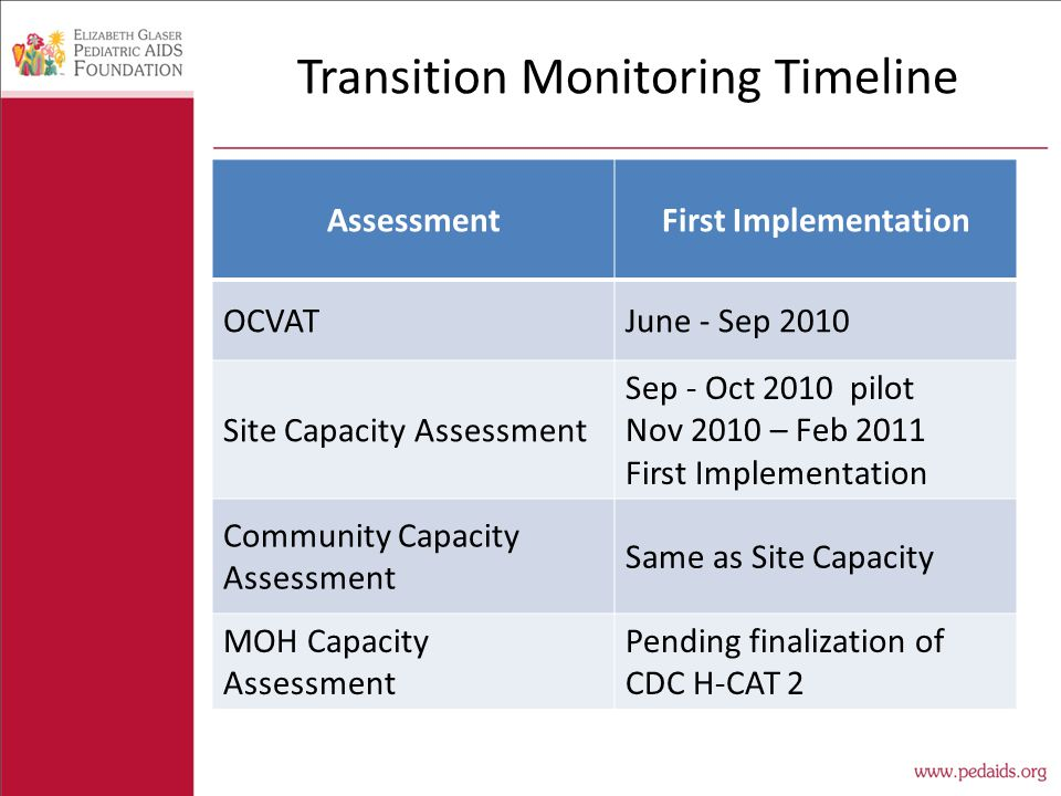 Transition Monitoring Timeline AssessmentFirst Implementation OCVATJune - Sep 2010 Site Capacity Assessment Sep - Oct 2010 pilot Nov 2010 – Feb 2011 First Implementation Community Capacity Assessment Same as Site Capacity MOH Capacity Assessment Pending finalization of CDC H-CAT 2