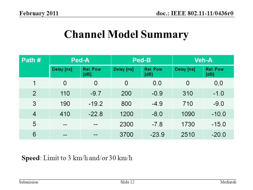 doc.: IEEE /0436r0 Submission Channel Model Summary Path #Ped-APed-BVeh-A Delay [ns]Rel.