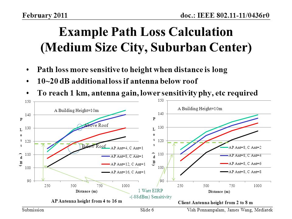 doc.: IEEE /0436r0 Submission Example Path Loss Calculation (Medium Size City, Suburban Center) Path loss more sensitive to height when distance is long 10~20 dB additional loss if antenna below roof To reach 1 km, antenna gain, lower sensitivity phy, etc required February 2011 Vish Ponnampalam, James Wang, MediatekSlide 6 AP Antenna height from 4 to 16 m Client Antenna height from 2 to 8 m Below Roof Above Roof 1 Watt EIRP -(-88dBm) Sensitivity