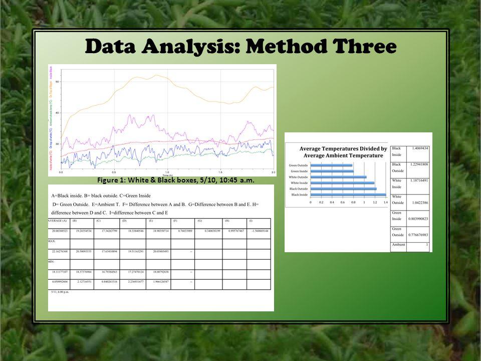 5 Data Analysis: Method Three Figure 1: White U0026 Black Boxes, 5/10, 10:45  A.m.