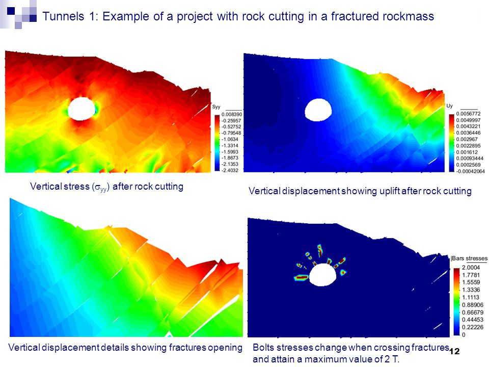 12 Tunnels Tunnels 1: Example of a project with rock cutting in a fractured rockmass Vertical stress (  yy ) after rock cutting Vertical displacement showing uplift after rock cutting Vertical displacement details showing fractures opening Bolts stresses change when crossing fractures and attain a maximum value of 2 T.