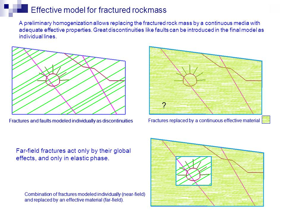 Effective model for fractured rockmass Fractures and faults modeled individually as discontinuities Fractures replaced by a continuous effective material Far-field fractures act only by their global effects, and only in elastic phase.