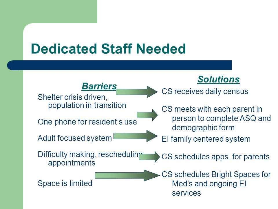 Dedicated Staff Needed Barriers Shelter crisis driven, population in transition One phone for resident's use Adult focused system Difficulty making, rescheduling appointments Space is limited Solutions CS receives daily census CS meets with each parent in person to complete ASQ and demographic form EI family centered system CS schedules apps.