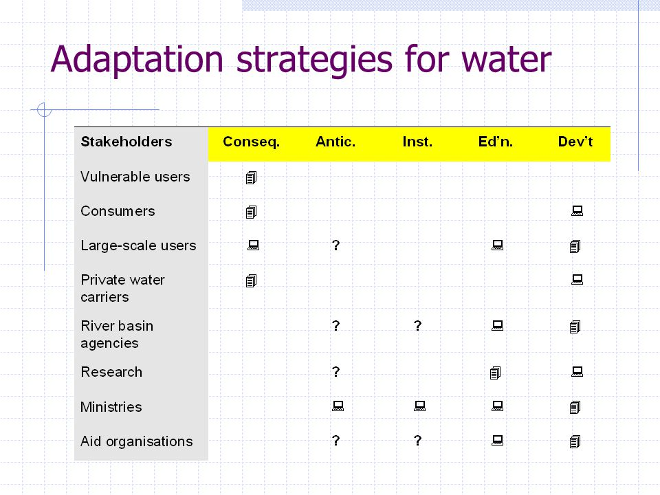 Adaptation strategies for water