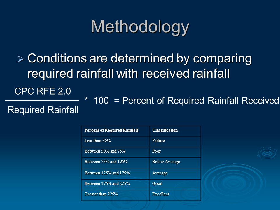 Methodology  Conditions are determined by comparing required rainfall with received rainfall Percent of Required Rainfall Classification Less than 50% Failure Between 50% and 75% Poor Between 75% and 125% Below Average Between 125% and 175% Average Between 175% and 225% Good Greater than 225% Excellent Required Rainfall CPC RFE 2.0 * 100 = Percent of Required Rainfall Received
