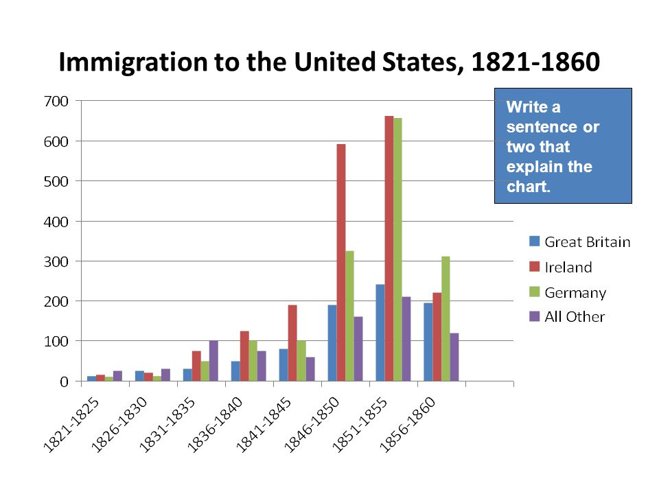 Immigration to the United States, Write a sentence or two that explain the chart.