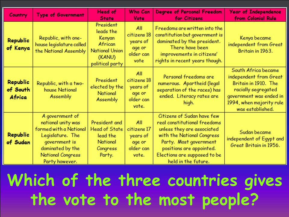 Which of the three countries gives the vote to the most people