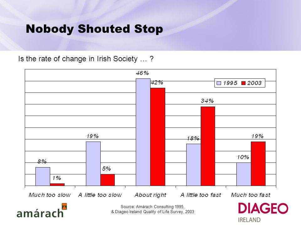 Nobody Shouted Stop Is the rate of change in Irish Society … .
