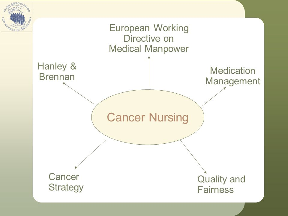 Cancer Nursing Hanley & Brennan European Working Directive on Medical Manpower Cancer Strategy Quality and Fairness Medication Management