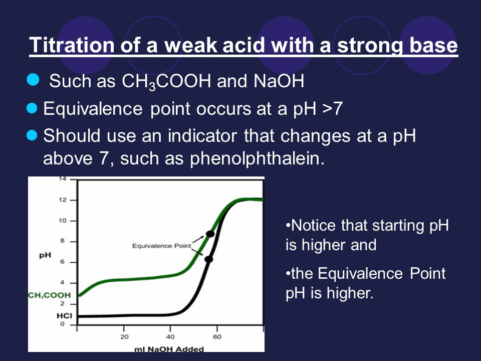 Titration of a weak acid with a strong base Such as CH 3 COOH and NaOH Equivalence point occurs at a pH >7 Should use an indicator that changes at a pH above 7, such as phenolphthalein.