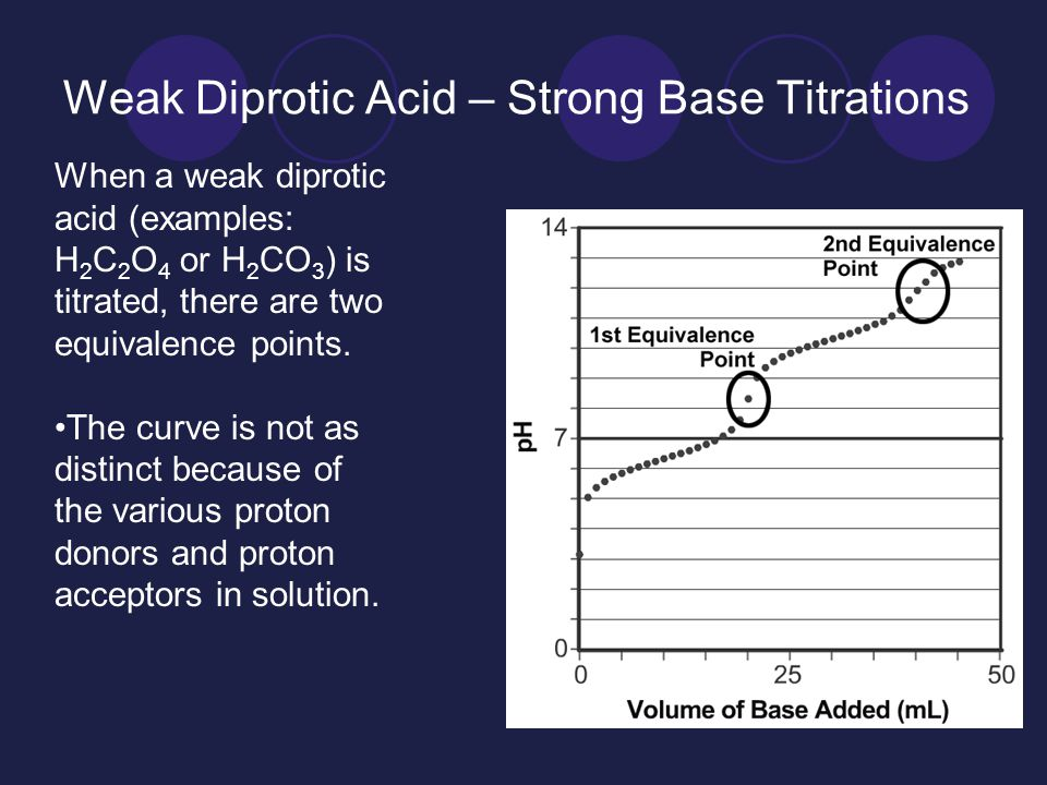 Weak Diprotic Acid – Strong Base Titrations When a weak diprotic acid (examples: H 2 C 2 O 4 or H 2 CO 3 ) is titrated, there are two equivalence points.