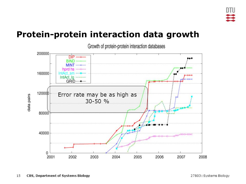 27803::Systems Biology15CBS, Department of Systems Biology Protein-protein interaction data growth Error rate may be as high as %