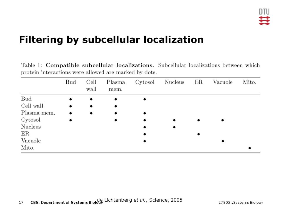 27803::Systems Biology17CBS, Department of Systems Biology Filtering by subcellular localization de Lichtenberg et al., Science, 2005