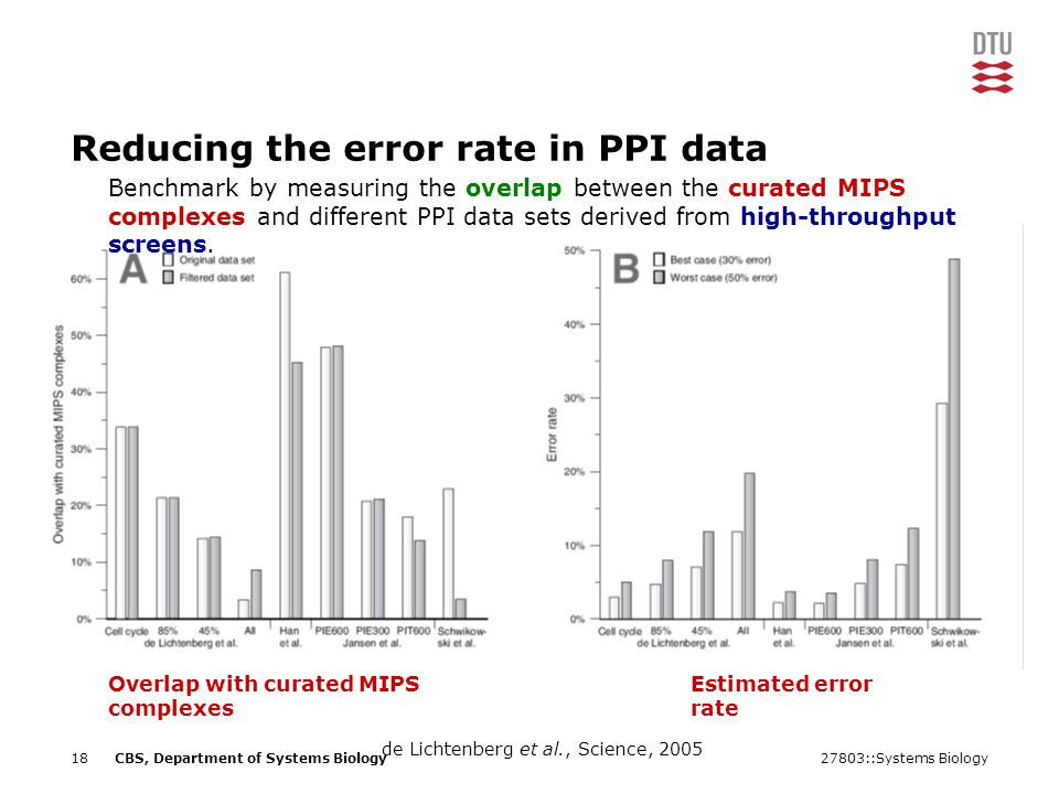 27803::Systems Biology18CBS, Department of Systems Biology Reducing the error rate in PPI data Benchmark by measuring the overlap between the curated MIPS complexes and different PPI data sets derived from high-throughput screens.