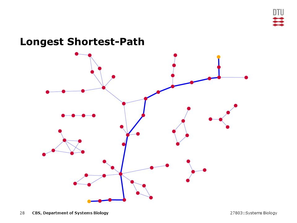 27803::Systems Biology28CBS, Department of Systems Biology Longest Shortest-Path