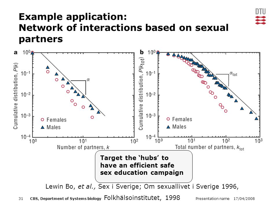 17/04/2008Presentation name31CBS, Department of Systems biology Target the 'hubs' to have an efficient safe sex education campaign Lewin Bo, et al., Sex i Sverige; Om sexuallivet i Sverige 1996, Folkhälsoinstitutet, 1998 Example application: Network of interactions based on sexual partners