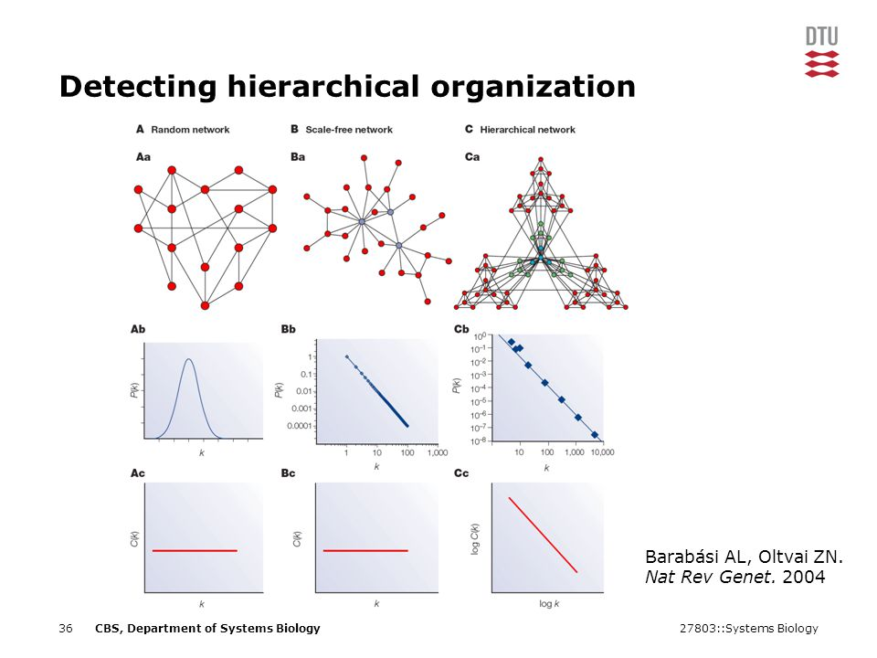 27803::Systems Biology36CBS, Department of Systems Biology Detecting hierarchical organization Barabási AL, Oltvai ZN.