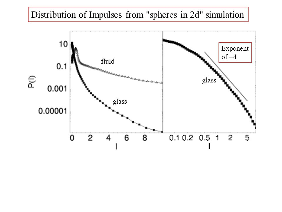 Distribution of Impulses from spheres in 2d simulation fluid glass Exponent of  4