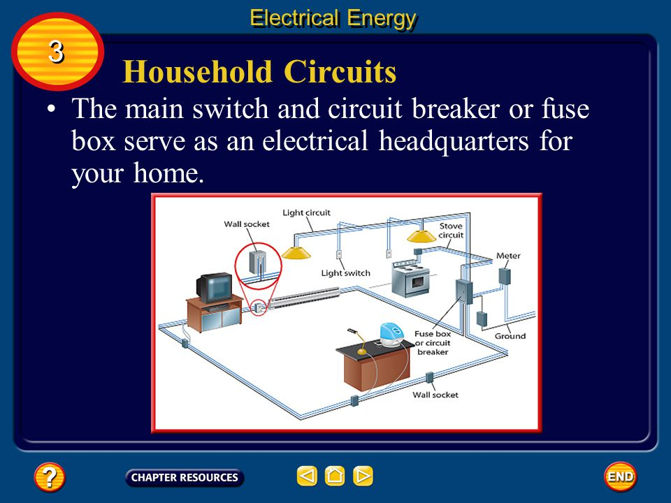 Household Circuits The wiring in a house must allow for the individual use of various appliances and fixtures.