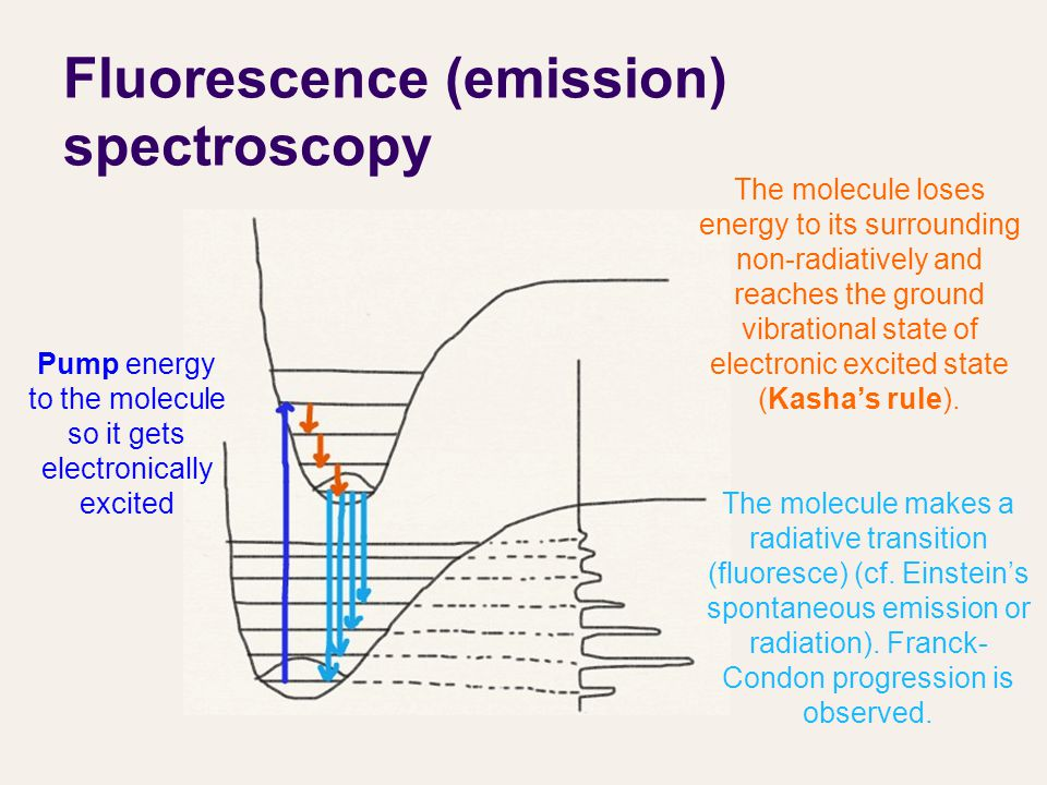 Fluorescence (emission) spectroscopy Pump energy to the molecule so it gets electronically excited The molecule loses energy to its surrounding non-radiatively and reaches the ground vibrational state of electronic excited state (Kasha's rule).