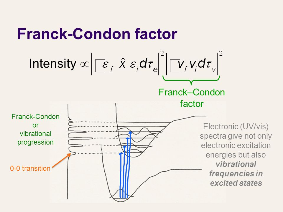 Franck-Condon factor Intensity Franck–Condon factor 0-0 transition Franck-Condon or vibrational progression Electronic (UV/vis) spectra give not only electronic excitation energies but also vibrational frequencies in excited states