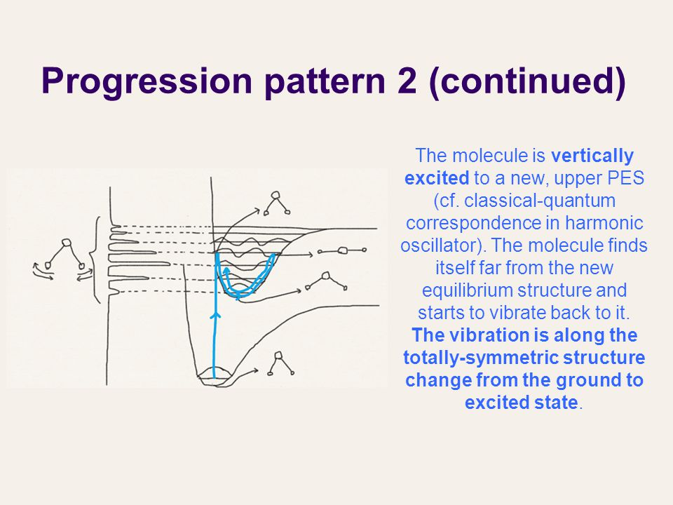Progression pattern 2 (continued) The molecule is vertically excited to a new, upper PES (cf.