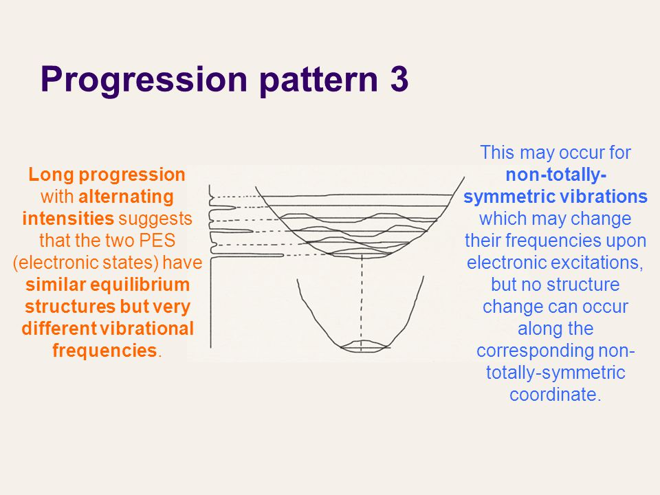 Progression pattern 3 Long progression with alternating intensities suggests that the two PES (electronic states) have similar equilibrium structures but very different vibrational frequencies.