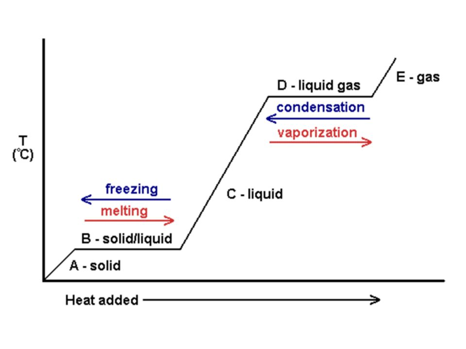 Chemistry Review Recall the phases of matter- solid, liquid, gas, and plasma –Gas: indefinite shape and indefinite volume –Liquid: indefinite shape and definite volume –Solid: definite shape and definite volume Phase changes occur by a gain or loss of heat energy
