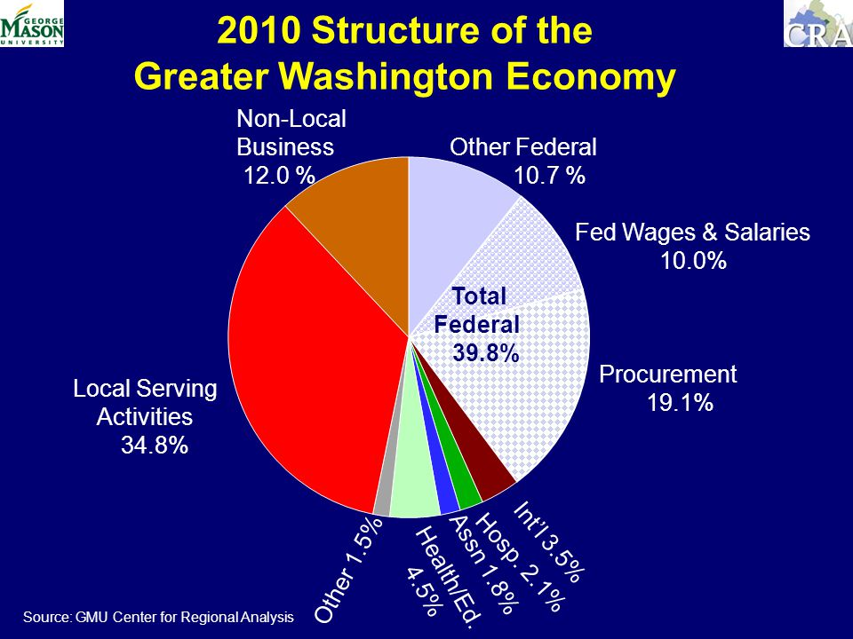 2010 Structure of the Greater Washington Economy Local Serving Activities 34.8% Non-Local Business 12.0 % Total Federal 39.8% Procurement 19.1% Assn 1.8% Hosp.