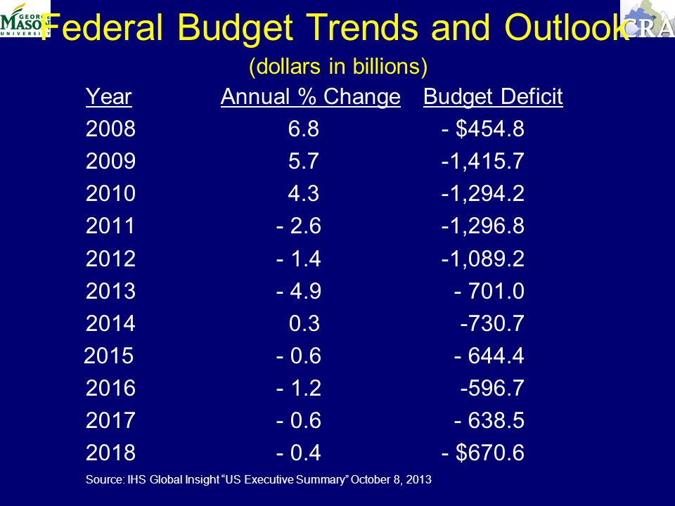 Federal Budget Trends and Outlook (dollars in billions) YearAnnual % ChangeBudget Deficit $ , , , , $670.6 Source: IHS Global Insight US Executive Summary October 8, 2013