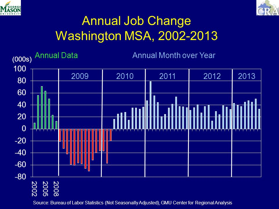Annual Job Change Washington MSA, (000s) Annual Data Annual Month over Year Source: Bureau of Labor Statistics (Not Seasonally Adjusted), GMU Center for Regional Analysis