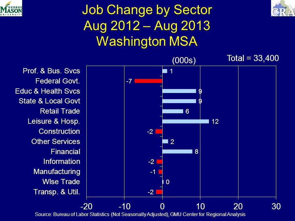 Job Change by Sector Aug 2012 – Aug 2013 Washington MSA (000s) Total = 33,400 Source: Bureau of Labor Statistics (Not Seasonally Adjusted), GMU Center for Regional Analysis