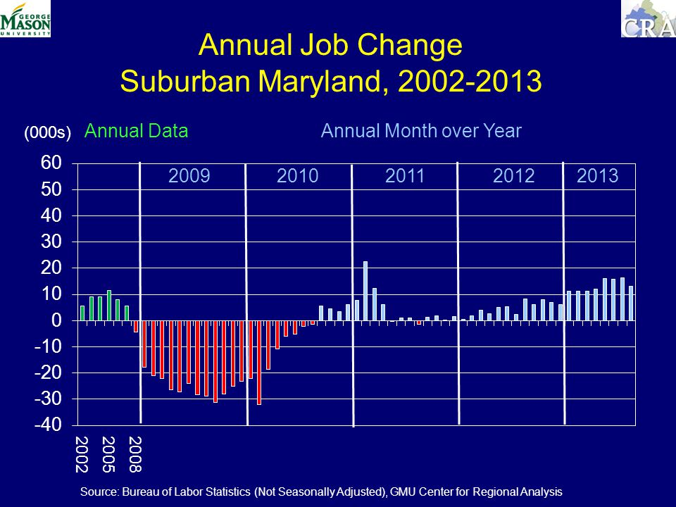 Annual Job Change Suburban Maryland, (000s) Annual Data Annual Month over Year Source: Bureau of Labor Statistics (Not Seasonally Adjusted), GMU Center for Regional Analysis