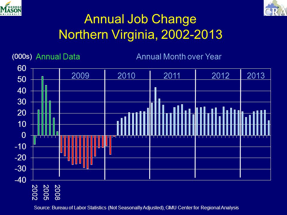 Annual Job Change Northern Virginia, (000s) Annual Data Annual Month over Year Source: Bureau of Labor Statistics (Not Seasonally Adjusted), GMU Center for Regional Analysis