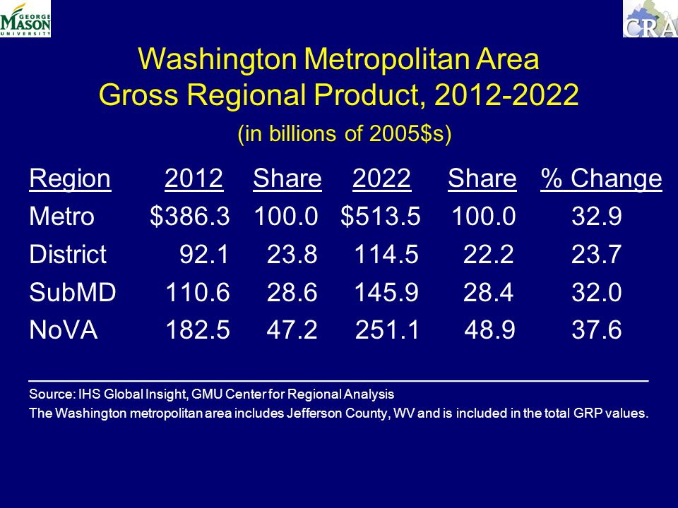 Washington Metropolitan Area Gross Regional Product, (in billions of 2005$s) Region 2012 Share 2022 Share % Change Metro $ $ District SubMD NoVA __________________________________________ Source: IHS Global Insight, GMU Center for Regional Analysis The Washington metropolitan area includes Jefferson County, WV and is included in the total GRP values.