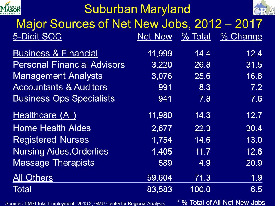 Suburban Maryland Major Sources of Net New Jobs, 2012 – 2017 Sources: EMSI Total Employment , GMU Center for Regional Analysis * % Total of All Net New Jobs 5-Digit SOCNet New% Total% Change Business & Financial 11, Personal Financial Advisors 3, Management Analysts 3, Accountants & Auditors Business Ops Specialists Healthcare (All) 11, Home Health Aides 2, Registered Nurses 1, Nursing Aides,Orderlies 1, Massage Therapists All Others 59, Total 83,