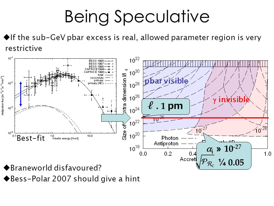 Best-fit  If the sub-GeV pbar excess is real, allowed parameter region is very restrictive  i » ¼ 0.05 pbar visible  invisible ℓ.