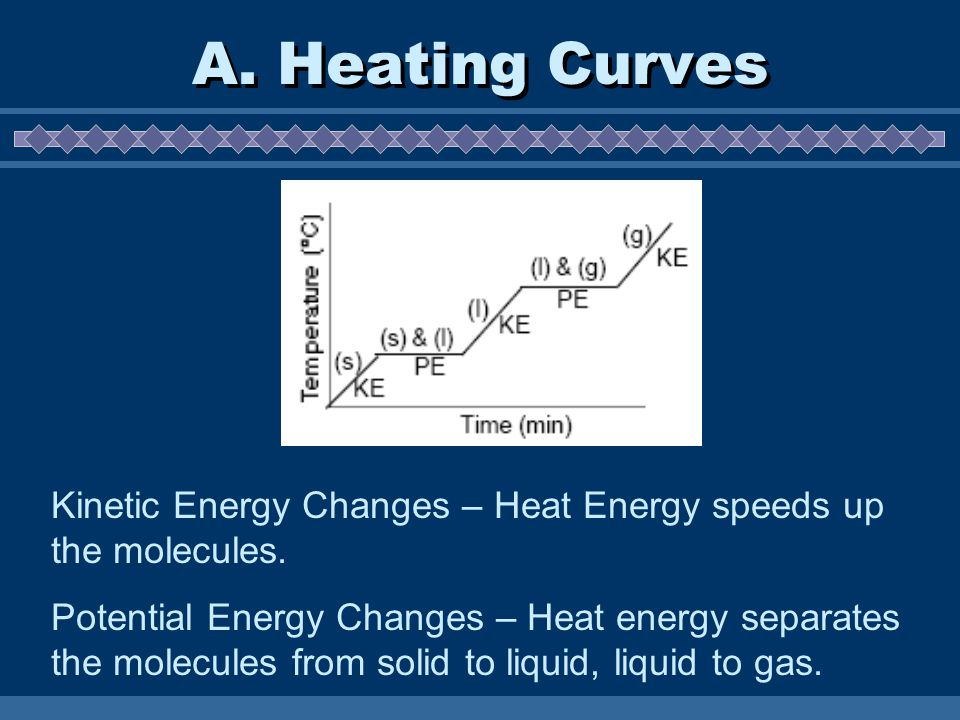 A. Heating Curves Kinetic Energy Changes – Heat Energy speeds up the molecules.