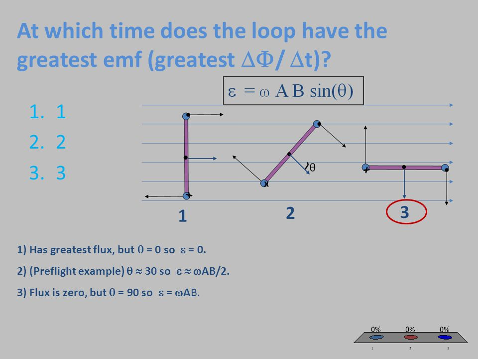 At which time does the loop have the greatest emf (greatest  /  t).