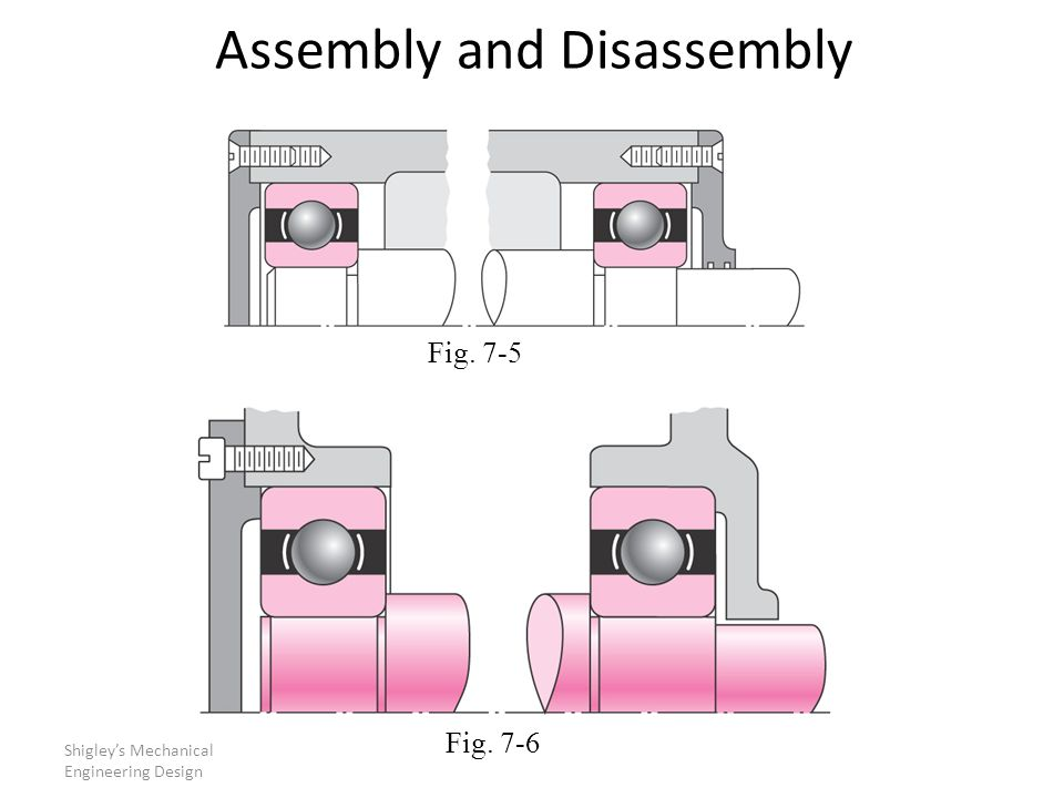 Assembly and Disassembly Shigley's Mechanical Engineering Design Fig. 7-5 Fig. 7-6
