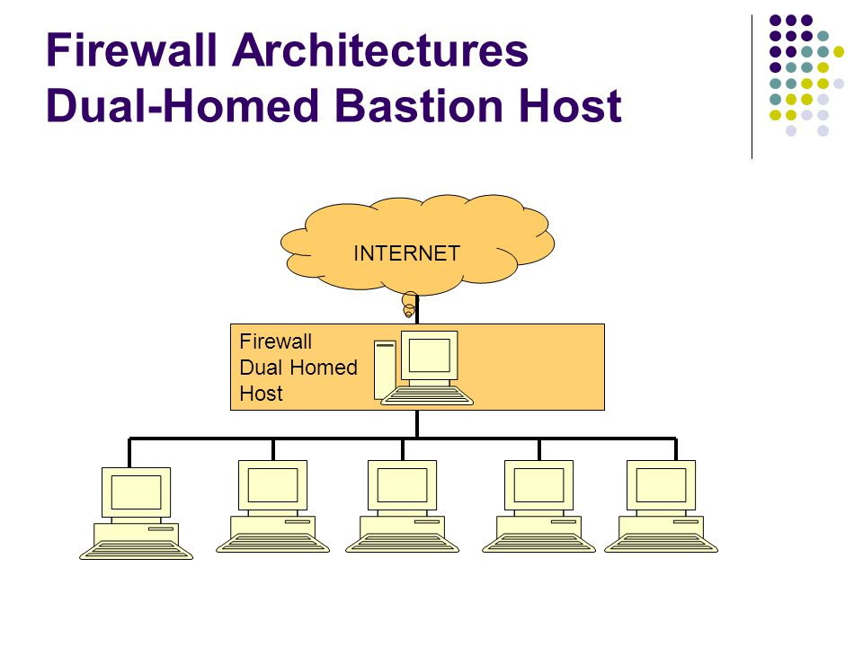 Firewall Dual Homed Host Firewall Architectures Dual-Homed Bastion Host INTERNET