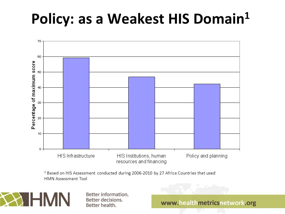 Policy: as a Weakest HIS Domain 1 1 Based on HIS Assessment conducted during by 27 Africa Countries that used HMN Assessment Tool
