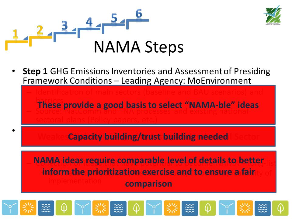 NAMA Steps Step 1 GHG Emissions Inventories and Assessment of Presiding Framework Conditions – Leading Agency: MoEnvironment – Identification of main sectors (baseline and BAU scenarios) and barriers – Source: NatComm and TNA processes and existing national sectoral plans (Policy papers, etc.) Step 2 NAMA Identification and Scoping with small group of stakeholders: Environment/Energy&Water/Transport – Collection of ideas that have potential to become NAMA – long-list GHG reduction potential/Associated costs/Co-benefits/Feasibility of implementation These provide a good basis to select NAMA-ble ideas NAMA ideas require comparable level of details to better inform the prioritization exercise and to ensure a fair comparison Weakest link: Ministry of Industry and Industrial SectorCapacity building/trust building needed