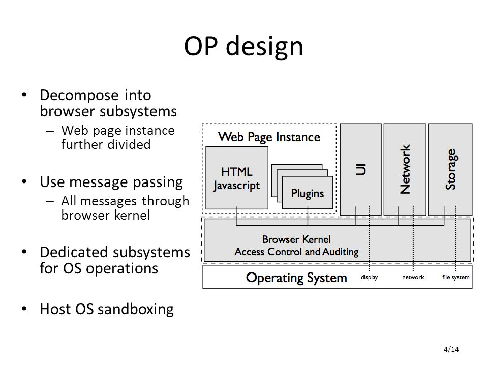 OP design Decompose into browser subsystems – Web page instance further divided Use message passing – All messages through browser kernel Dedicated subsystems for OS operations Host OS sandboxing 4/14