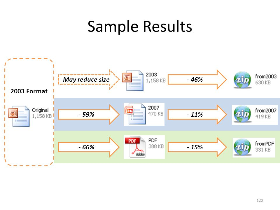 2003 Format Sample Results 122 May reduce size- 46% - 59%- 11% - 66%- 15%
