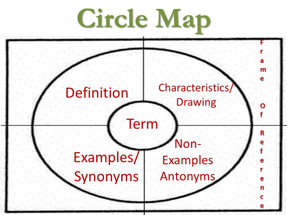 Vocabulary week 1 mr randy brooks circle map definition 2 circle map definition characteristics drawing examples synonyms non examples antonyms term frame frame ofofreferencereferenceframe frame sciox Gallery