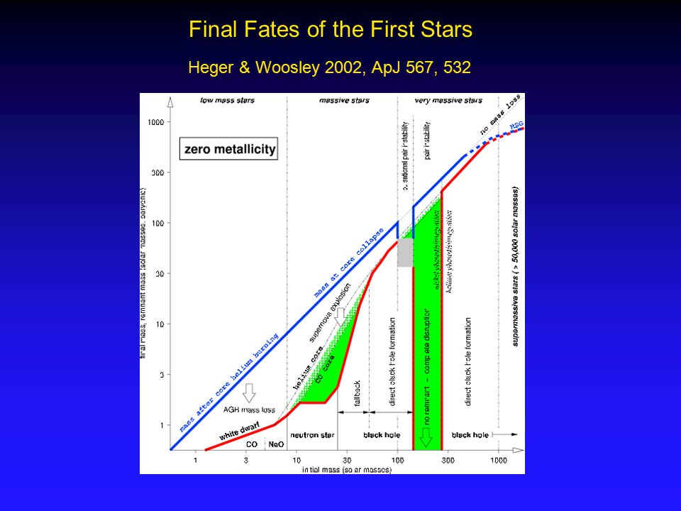 Final Fates of the First Stars Heger & Woosley 2002, ApJ 567, 532