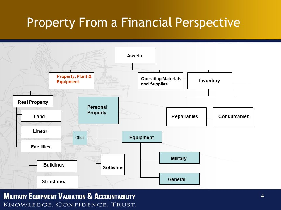 4 Property From a Financial Perspective Assets Personal Property Land Property, Plant & Equipment Real Property Repairables General Facilities Structures Buildings Other Equipment Military Linear Consumables Inventory Operating Materials and Supplies Software