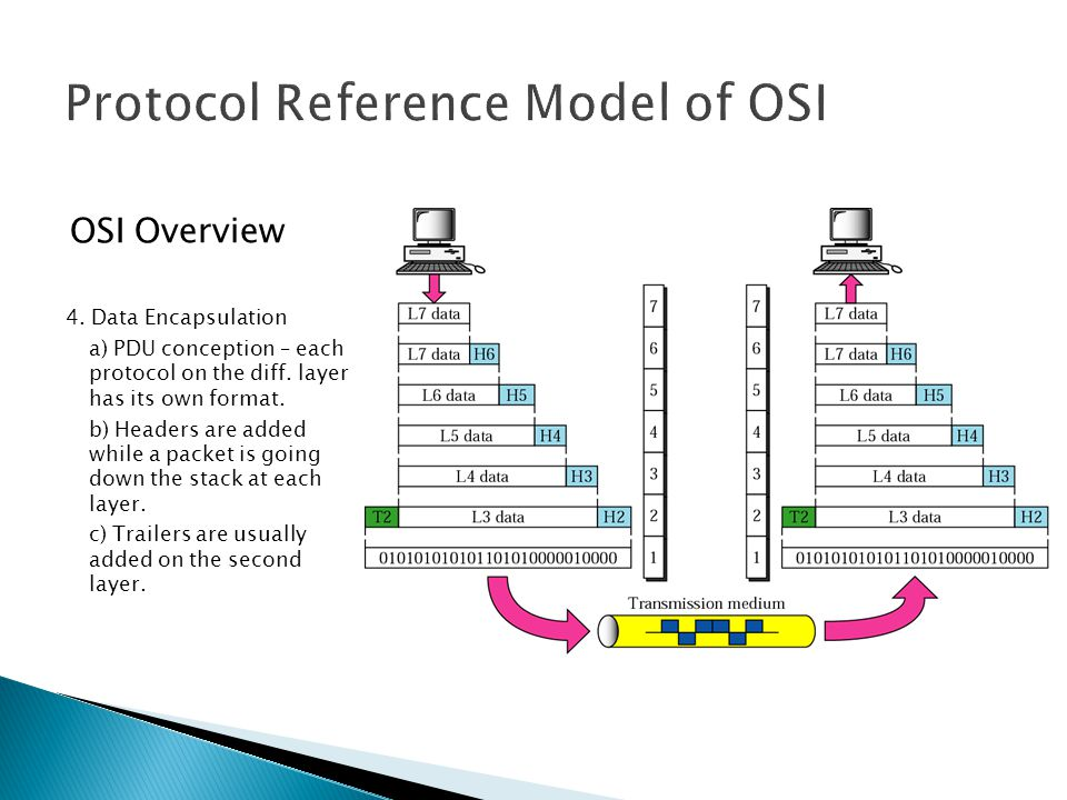 Protocol Reference Model of OSI OSI Overview 4.